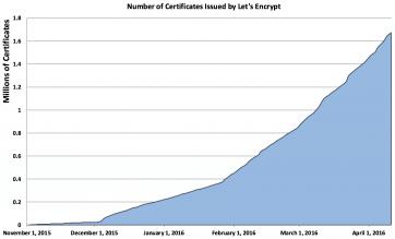 Let's Encrypt beta
